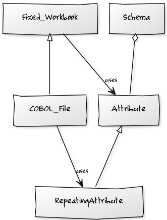 10 2 1  COBOL Package – Extend Schema to Handle EBCDIC — The